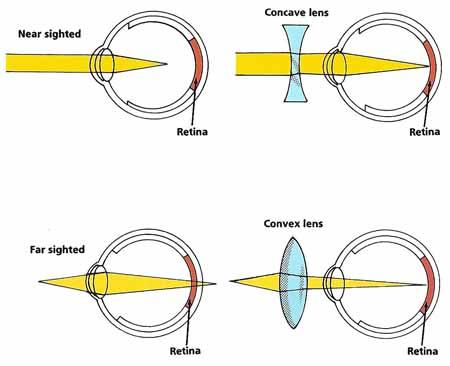 D Glasses Physics